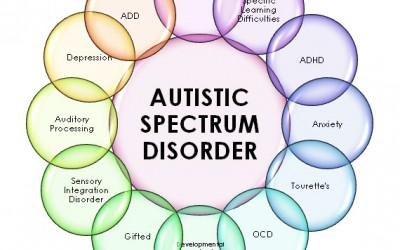 Autism and Neurofeedback – Pubmed.com  December 2014